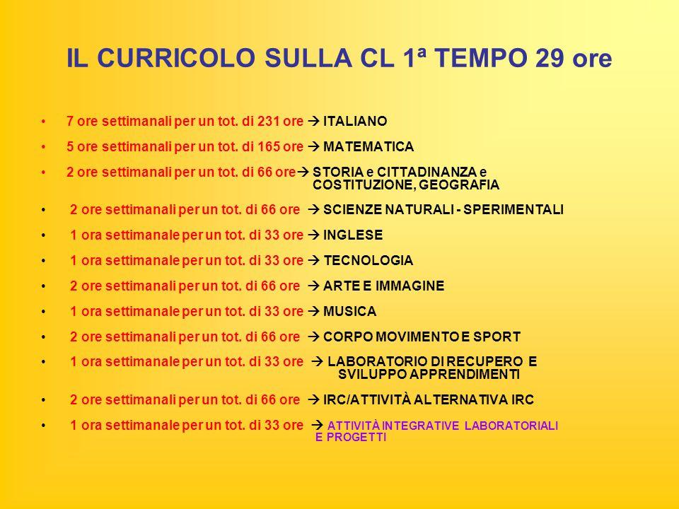 IL CURRICOLO SULLA CL 1ª TEMPO 29 ore 7 ore settimanali per un tot.