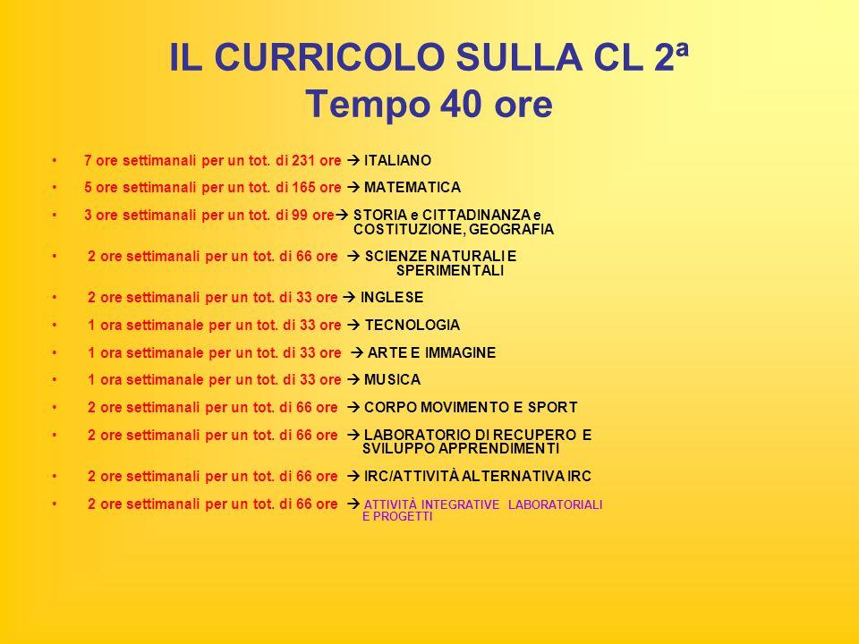IL CURRICOLO SULLA CL 2ª Tempo 40 ore 7 ore settimanali per un tot.