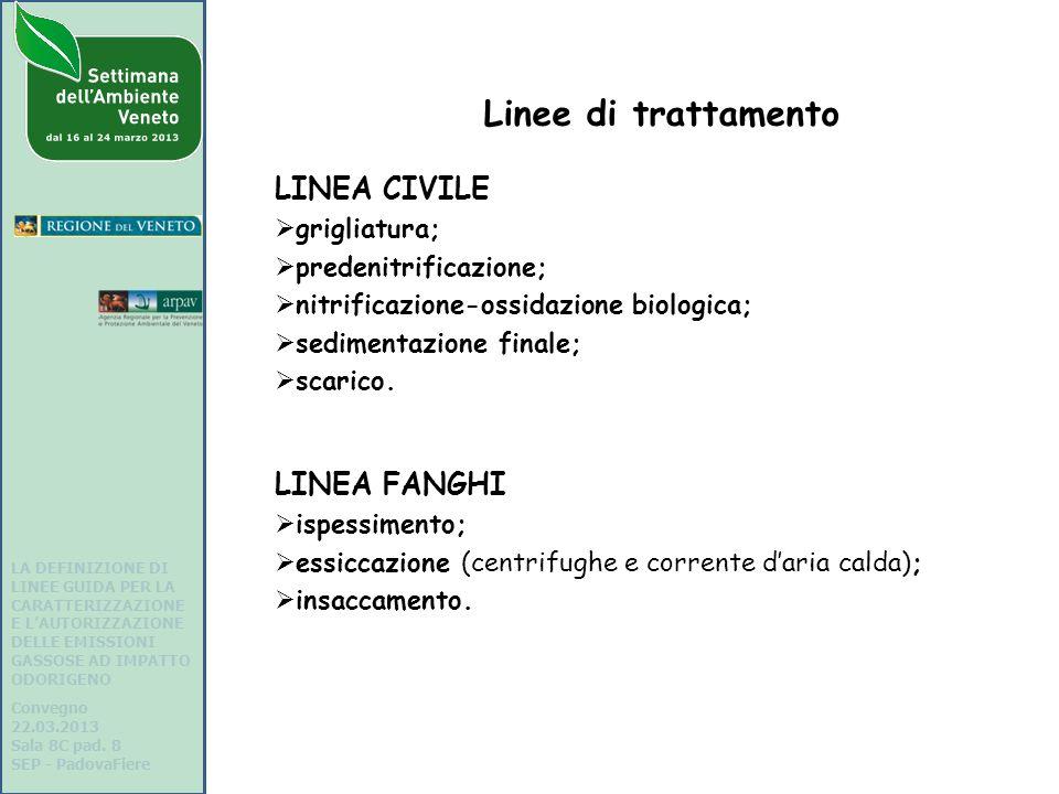 Linee di trattamento LINEA CIVILE grigliatura; predenitrificazione; nitrificazione-ossidazione biologica; sedimentazione finale; scarico.