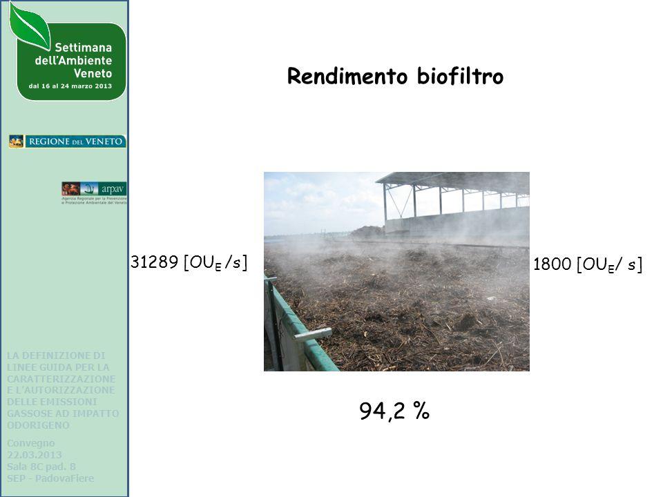 31289 [OU E /s] 1800 [OU E / s] Rendimento biofiltro 94,2 % LA DEFINIZIONE DI LINEE GUIDA PER LA CARATTERIZZAZIONE E LAUTORIZZAZIONE DELLE EMISSIONI GASSOSE AD IMPATTO ODORIGENO Convegno 22.03.2013 Sala 8C pad.