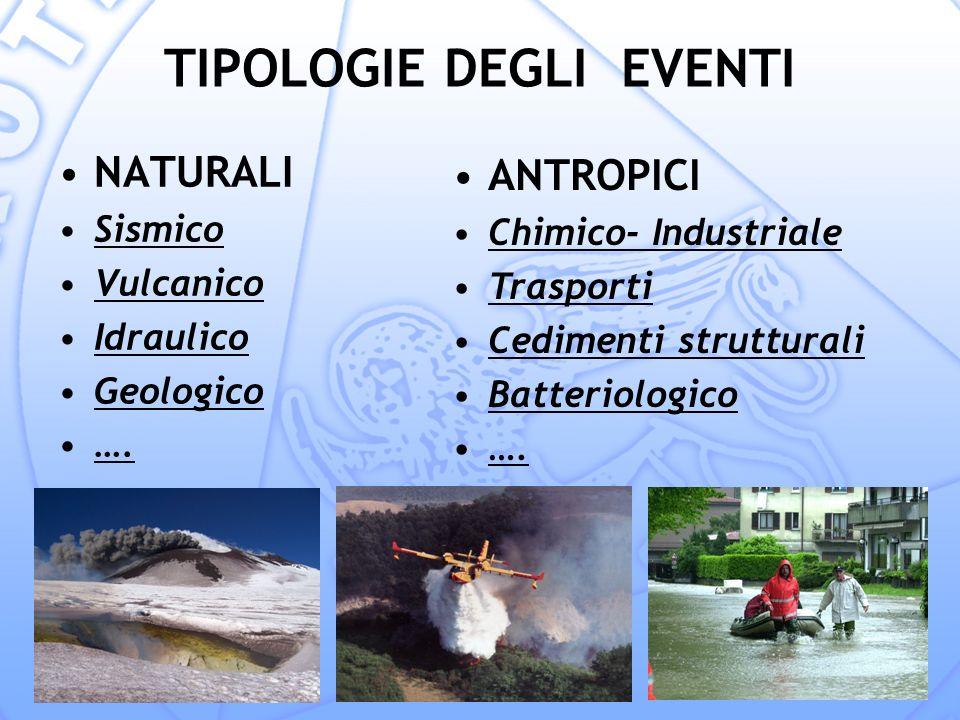 TIPOLOGIE DEGLI EVENTI NATURALI Sismico Vulcanico Idraulico Geologico ….