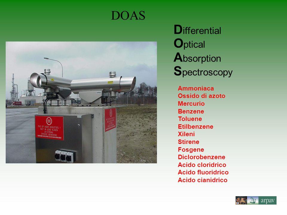 DOAS D ifferential O ptical A bsorption S pectroscopy Ammoniaca Ossido di azoto Mercurio Benzene Toluene Etilbenzene Xileni Stirene Fosgene Dicloroben