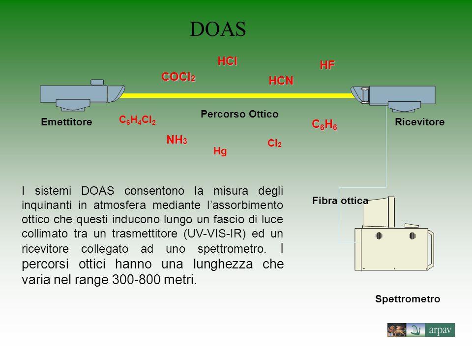 Ricevitore Spettrometro Fibra ottica Percorso Ottico Emettitore HCN NH 3 HCl COCl 2 C6H6C6H6C6H6C6H6 HF Hg C 6 H 4 Cl 2 Cl 2 I sistemi DOAS consentono