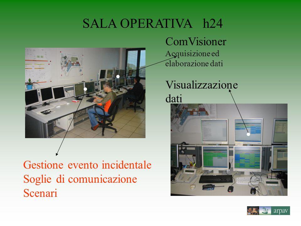 SALA OPERATIVA h24 ComVisioner Acquisizione ed elaborazione dati Visualizzazione dati Gestione evento incidentale Soglie di comunicazione Scenari
