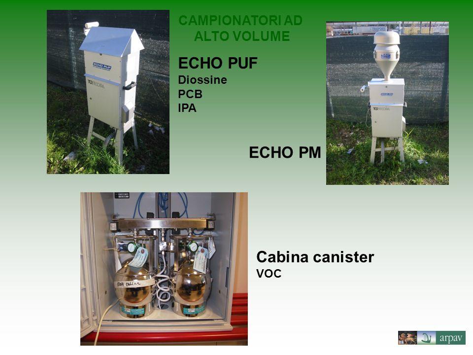 ECHO PUF Diossine PCB IPA CAMPIONATORI AD ALTO VOLUME ECHO PM Cabina canister VOC