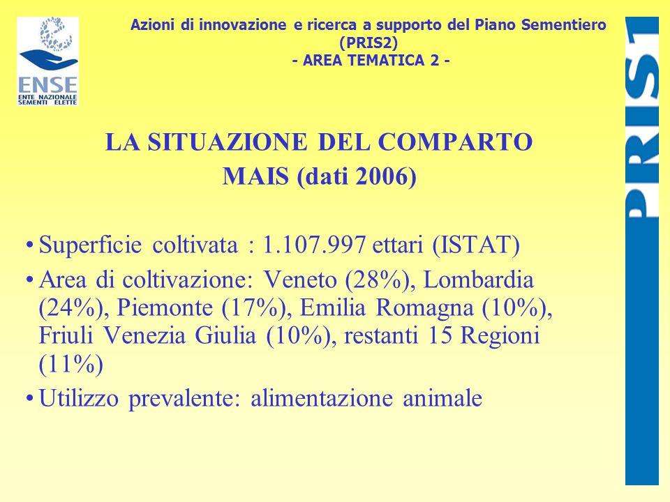 Azioni di innovazione e ricerca a supporto del Piano Sementiero (PRIS2) - AREA TEMATICA 2 - LA SITUAZIONE DEL COMPARTO MAIS (dati 2006) Superficie col