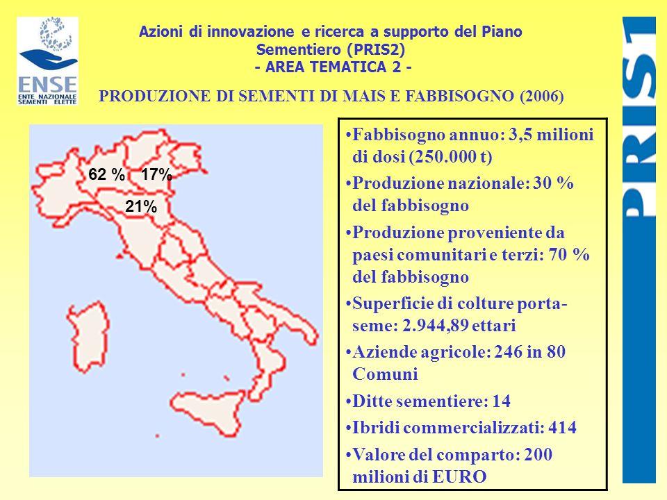 Azioni di innovazione e ricerca a supporto del Piano Sementiero (PRIS2) - AREA TEMATICA 2 - 17% 21% 62 % PRODUZIONE DI SEMENTI DI MAIS E FABBISOGNO (2