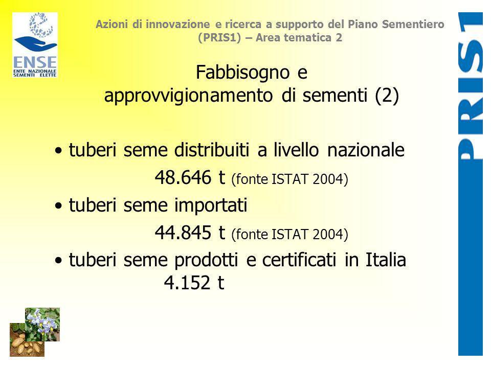 Azioni di innovazione e ricerca a supporto del Piano Sementiero (PRIS1) – Area tematica 2 Fabbisogno e approvvigionamento di sementi (2) tuberi seme d