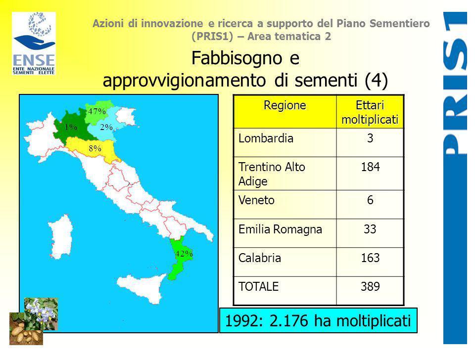 Azioni di innovazione e ricerca a supporto del Piano Sementiero (PRIS1) – Area tematica 2 Fabbisogno e approvvigionamento di sementi (4) 1% 47% 2% 8%
