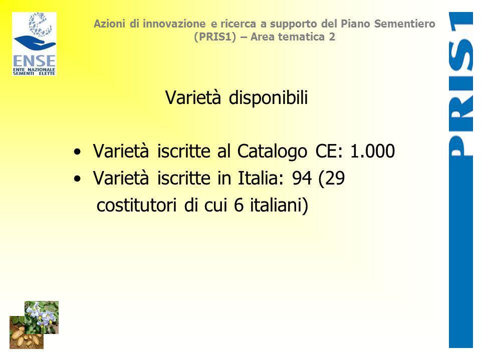 Azioni di innovazione e ricerca a supporto del Piano Sementiero (PRIS1) – Area tematica 2 Varietà disponibili Varietà iscritte al Catalogo CE: 1.000 V
