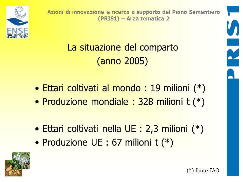 Azioni di innovazione e ricerca a supporto del Piano Sementiero (PRIS1) – Area tematica 2 La situazione del comparto (anno 2005) Ettari coltivati al m