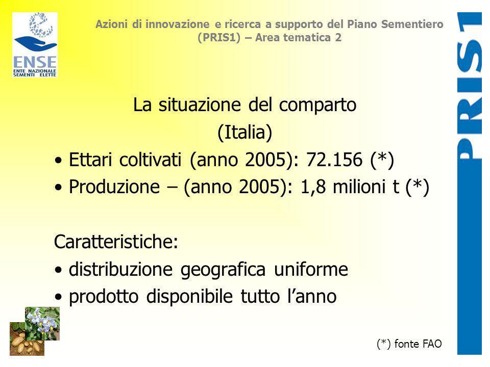 Azioni di innovazione e ricerca a supporto del Piano Sementiero (PRIS1) – Area tematica 2 La situazione del comparto (Italia) Ettari coltivati (anno 2