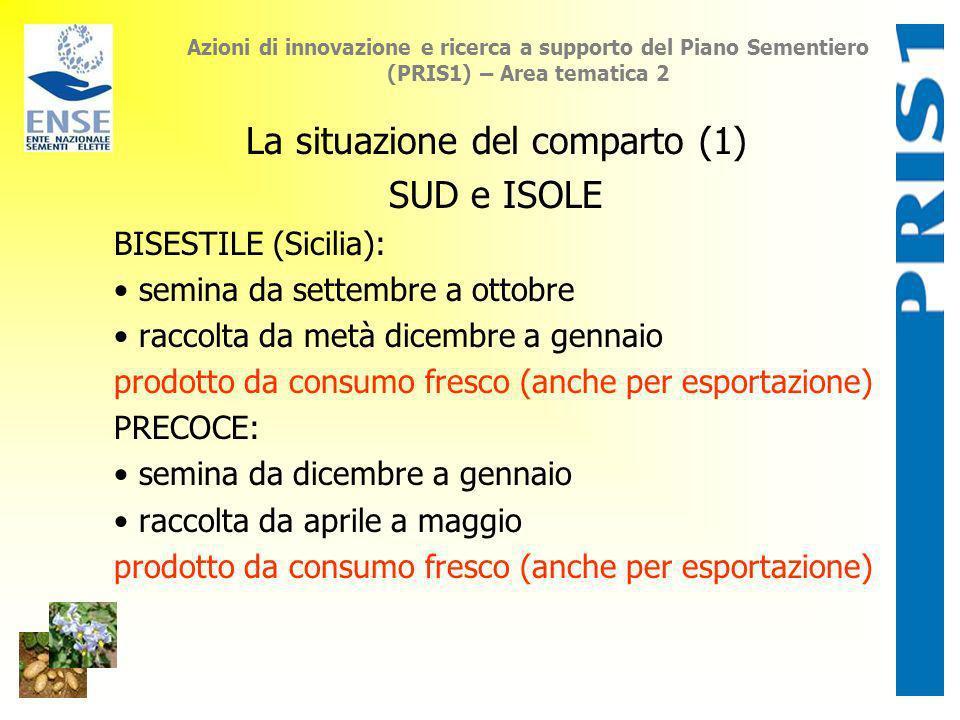 Azioni di innovazione e ricerca a supporto del Piano Sementiero (PRIS1) – Area tematica 2 La situazione del comparto (1) SUD e ISOLE BISESTILE (Sicili