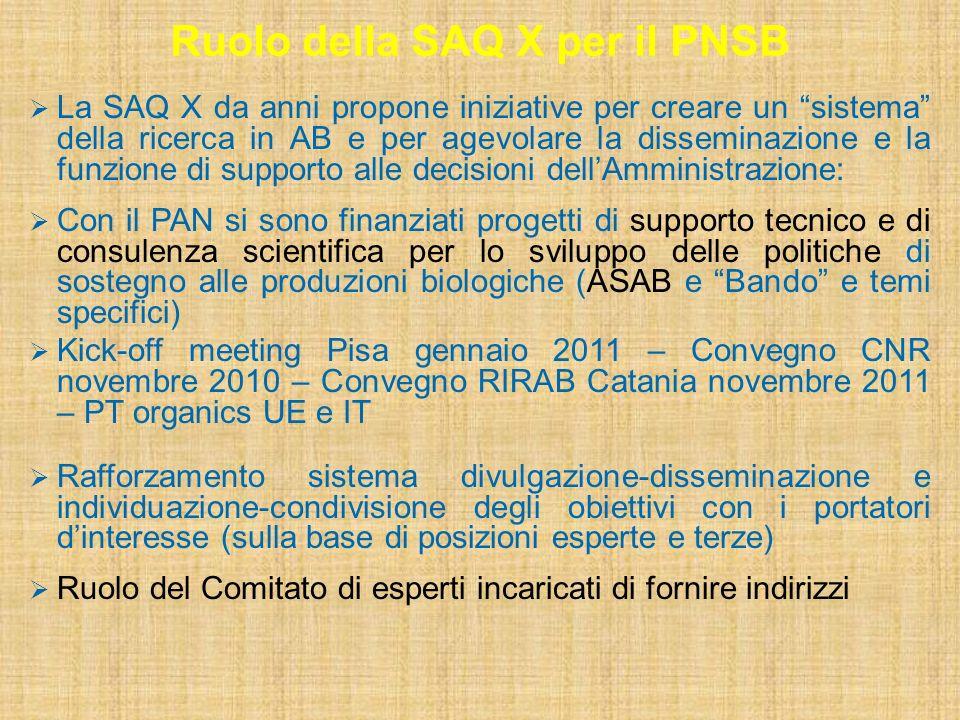 Ruolo della SAQ X per il PNSB La SAQ X da anni propone iniziative per creare un sistema della ricerca in AB e per agevolare la disseminazione e la funzione di supporto alle decisioni dellAmministrazione: Con il PAN si sono finanziati progetti di supporto tecnico e di consulenza scientifica per lo sviluppo delle politiche di sostegno alle produzioni biologiche (ASAB e Bando e temi specifici) Kick-off meeting Pisa gennaio 2011 – Convegno CNR novembre 2010 – Convegno RIRAB Catania novembre 2011 – PT organics UE e IT Rafforzamento sistema divulgazione-disseminazione e individuazione-condivisione degli obiettivi con i portatori dinteresse (sulla base di posizioni esperte e terze) Ruolo del Comitato di esperti incaricati di fornire indirizzi