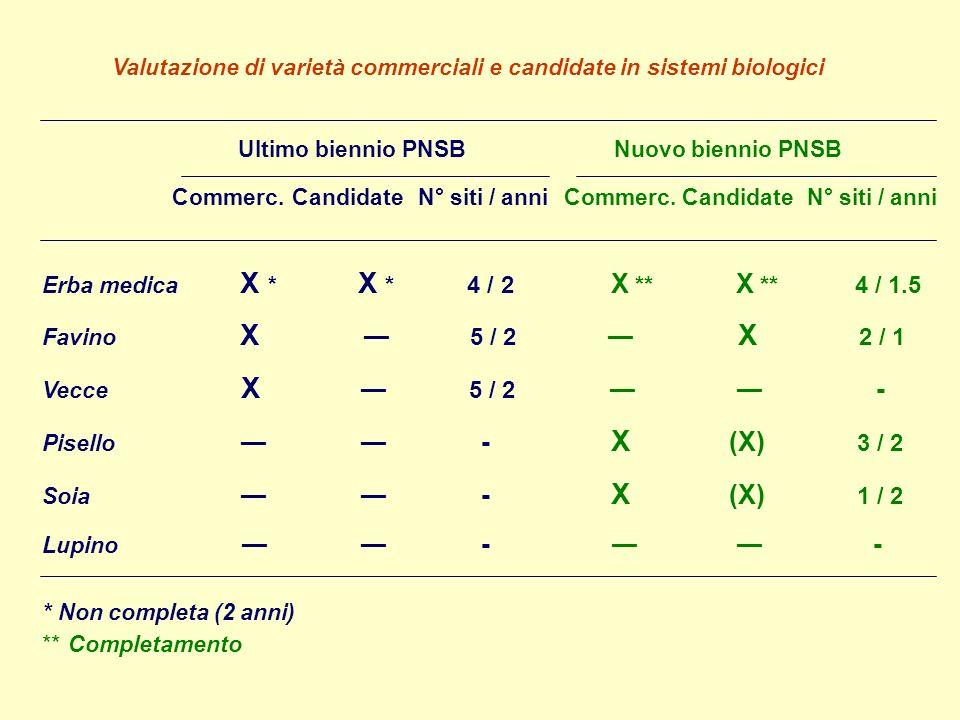 Valutazione di varietà commerciali e candidate in sistemi biologici Erba medica X * X * 4 / 2 X ** X ** 4 / 1.5 Favino X 5 / 2 X 2 / 1 Vecce X 5 / 2 - Pisello - X (X) 3 / 2 Soia - X (X) 1 / 2 Lupino - - Ultimo biennio PNSBNuovo biennio PNSB Commerc.CandidateN° siti / anniCommerc.