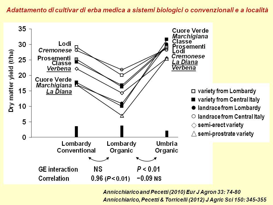 Annicchiarico (1992) J Genet Breed 46:269-278 Analisi AMMI dellinterazione tra varietà di erba medica e località del Nord Italia (AMMI-1 display) Nominal yield (t/ha) Soil clay content (r = 0.76) Water available in summer (r = –0.61)