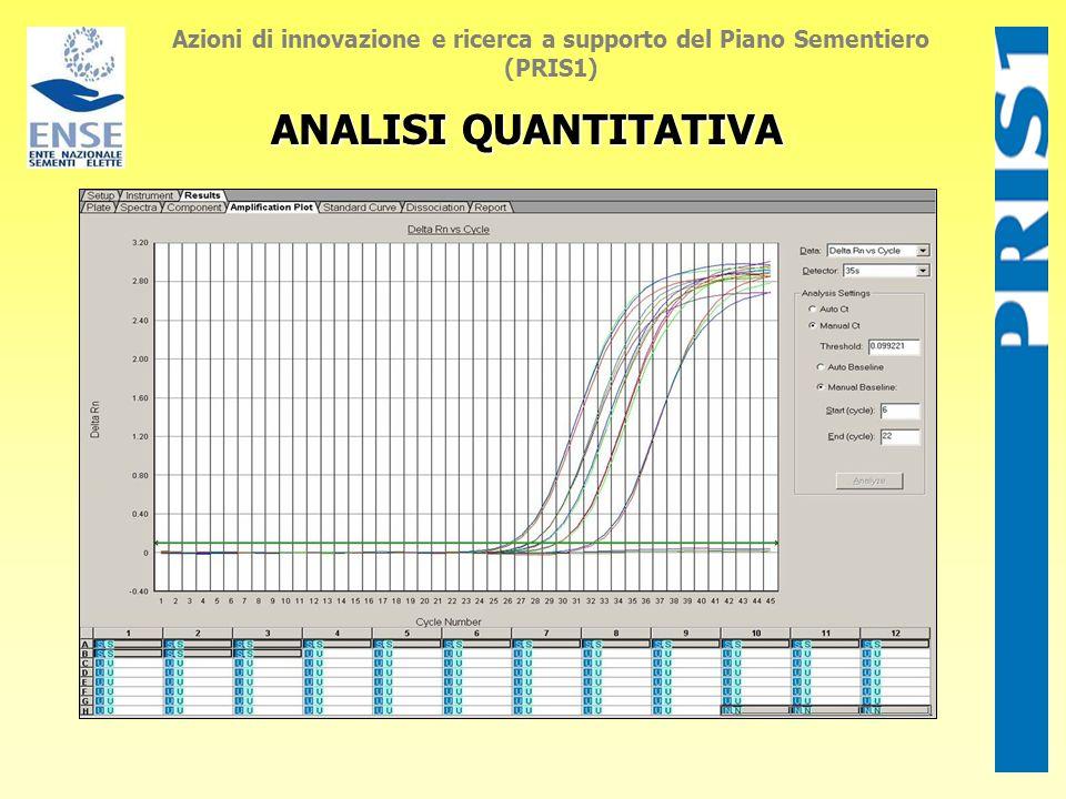 ANALISI QUANTITATIVA Azioni di innovazione e ricerca a supporto del Piano Sementiero (PRIS1)