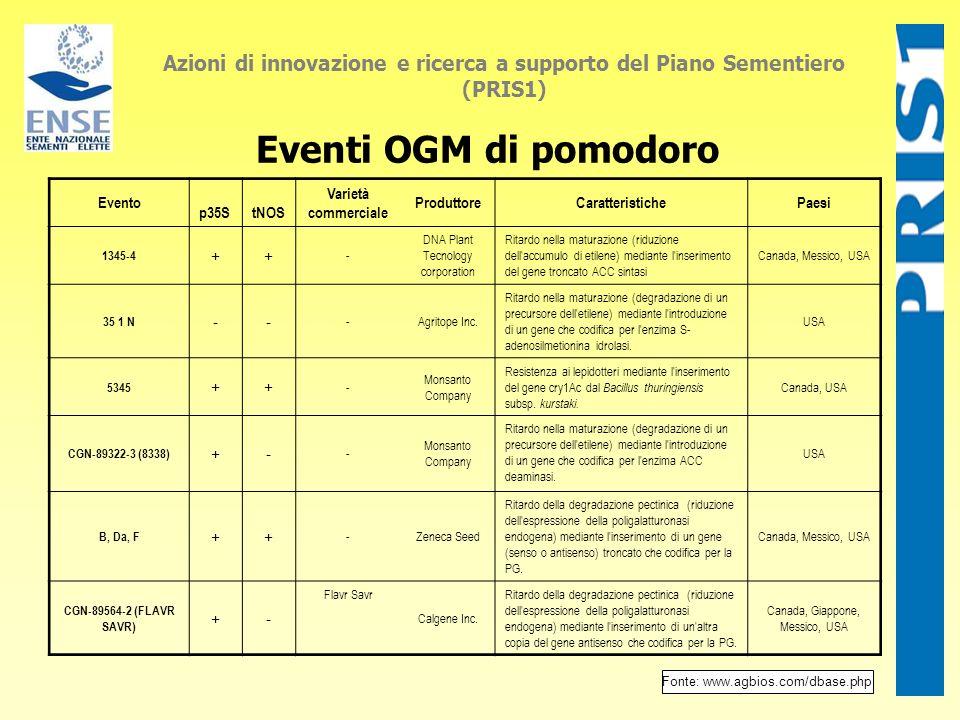 Eventi OGM di pomodoro Azioni di innovazione e ricerca a supporto del Piano Sementiero (PRIS1) Evento p35StNOS Varietà commerciale ProduttoreCaratteri