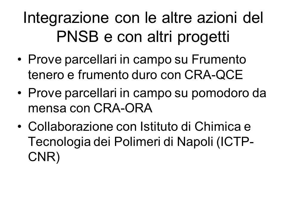 Integrazione con le altre azioni del PNSB e con altri progetti Prove parcellari in campo su Frumento tenero e frumento duro con CRA-QCE Prove parcella
