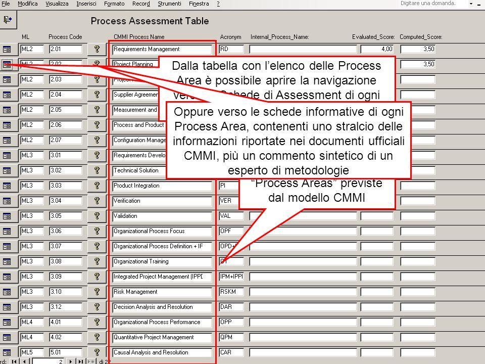 La tabella principale fornisce lelenco di tutte le Process Areas previste dal modello CMMI Dalla tabella con lelenco delle Process Area è possibile aprire la navigazione verso le Schede di Assessment di ogni Process Area Oppure verso le schede informative di ogni Process Area, contenenti uno stralcio delle informazioni riportate nei documenti ufficiali CMMI, più un commento sintetico di un esperto di metodologie