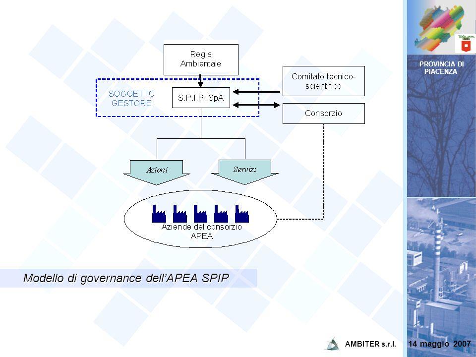 PROVINCIA DI PIACENZA Modello di governance dellAPEA SPIP Modello di governance dellAPEA SPIP 14 maggio 2007 AMBITER s.r.l.