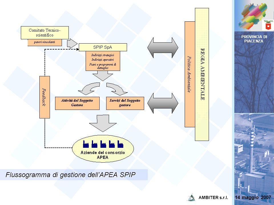 PROVINCIA DI PIACENZA Flussogramma di gestione dellAPEA SPIP 14 maggio 2007 AMBITER s.r.l.