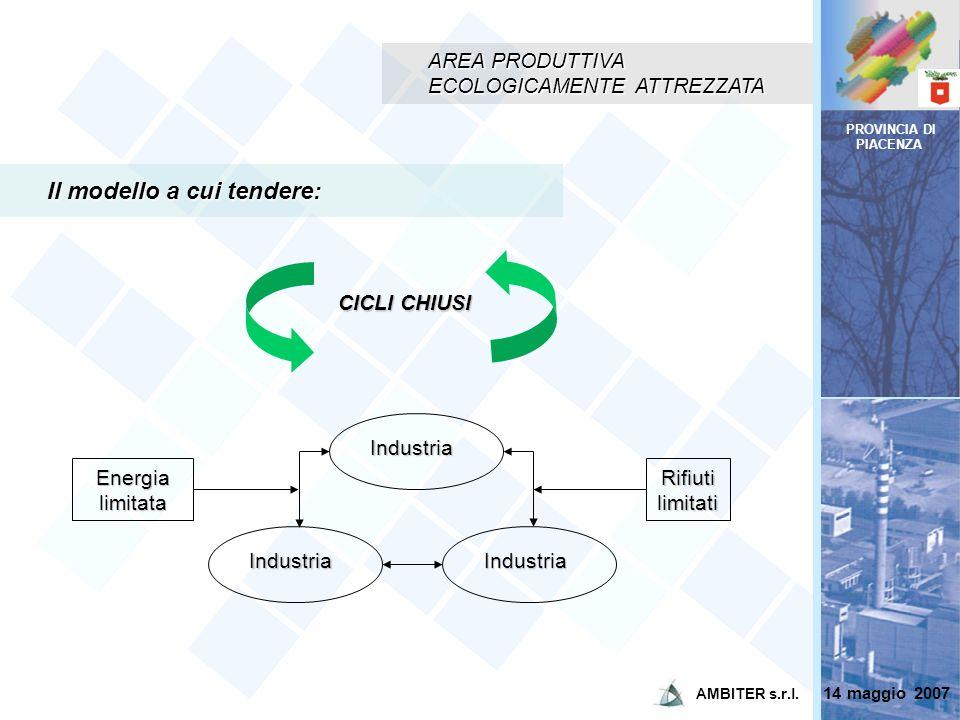 PROVINCIA DI PIACENZA AREA PRODUTTIVA ECOLOGICAMENTE ATTREZZATA Il modello a cui tendere: Energia limitata CICLI CHIUSI Rifiuti limitati Industria Ind