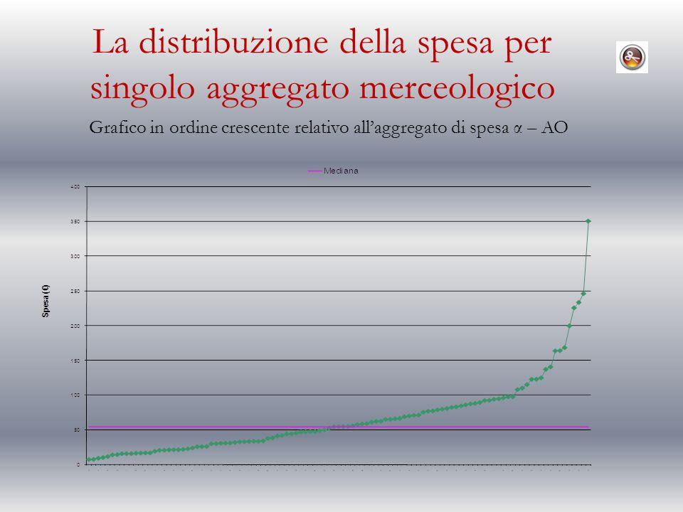 La distribuzione della spesa per singolo aggregato merceologico Grafico in ordine crescente relativo allaggregato di spesa α – AO