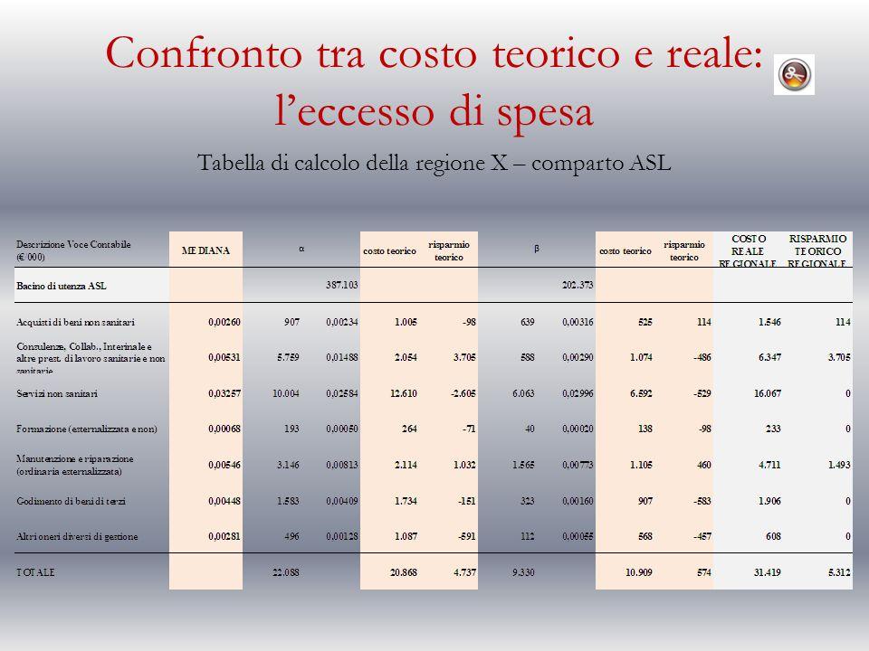 Confronto tra costo teorico e reale: leccesso di spesa Tabella di calcolo della regione X – comparto ASL