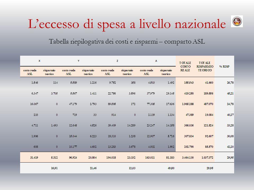 Leccesso di spesa a livello nazionale Tabella riepilogativa dei costi e risparmi – comparto ASL