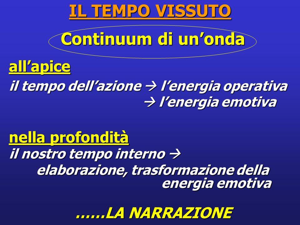 IL TEMPO VISSUTO Continuum di unonda allapice il tempo dellazione lenergia operativa lenergia emotiva lenergia emotiva nella profondità il nostro temp