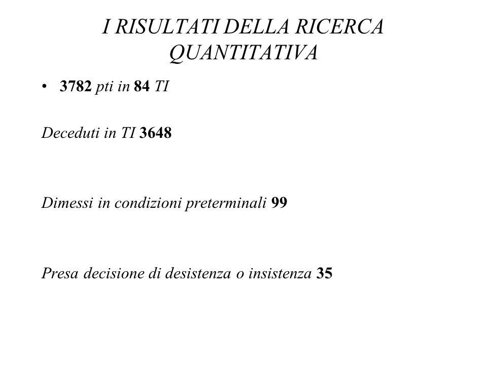 I RISULTATI DELLA RICERCA QUANTITATIVA 3782 pti in 84 TI Deceduti in TI 3648 Dimessi in condizioni preterminali 99 Presa decisione di desistenza o ins