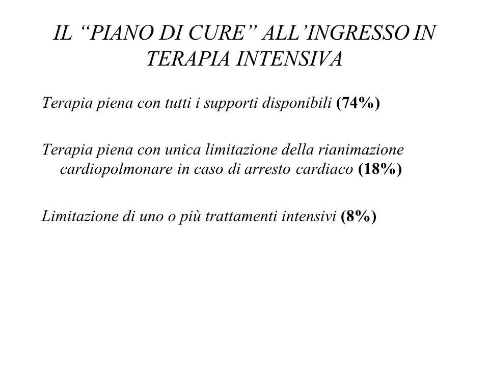 IL PIANO DI CURE ALLINGRESSO IN TERAPIA INTENSIVA Terapia piena con tutti i supporti disponibili (74%) Terapia piena con unica limitazione della riani