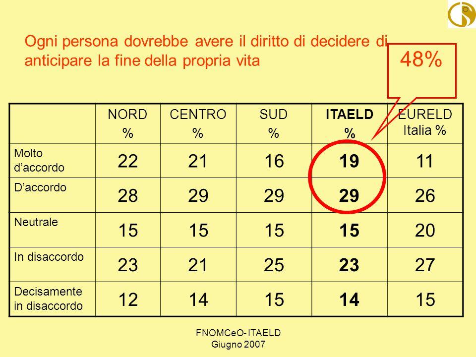 FNOMCeO- ITAELD Giugno 2007 NORD % CENTRO % SUD % ITAELD % EURELD Italia % Molto daccordo 2221161911 Daccordo 2829 26 Neutrale 15 20 In disaccordo 232