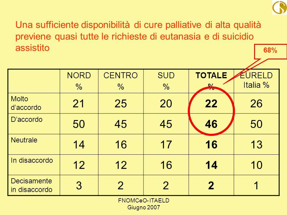 FNOMCeO- ITAELD Giugno 2007 NORD % CENTRO % SUD % TOTALE % EURELD Italia % Molto daccordo 2125202226 Daccordo 5045 4650 Neutrale 1416171613 In disacco