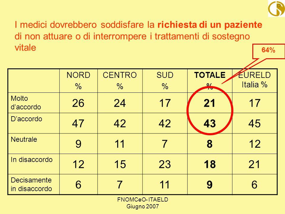 FNOMCeO- ITAELD Giugno 2007 NORD % CENTRO % SUD % TOTALE % EURELD Italia % Molto daccordo 2624172117 Daccordo 4742 4345 Neutrale 9117812 In disaccordo