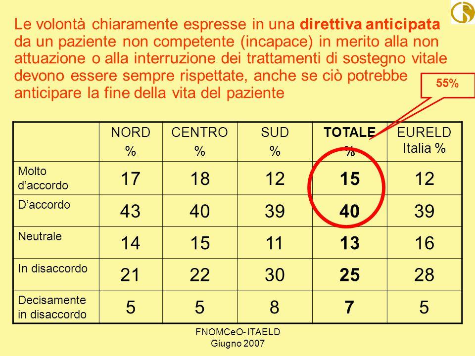 FNOMCeO- ITAELD Giugno 2007 NORD % CENTRO % SUD % TOTALE % EURELD Italia % Molto daccordo 1718121512 Daccordo 4340394039 Neutrale 1415111316 In disacc