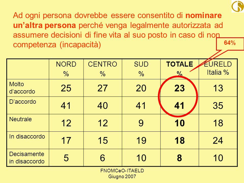 FNOMCeO- ITAELD Giugno 2007 NORD % CENTRO % SUD % TOTALE % EURELD Italia % Molto daccordo 2527202313 Daccordo 414041 35 Neutrale 12 91018 In disaccord