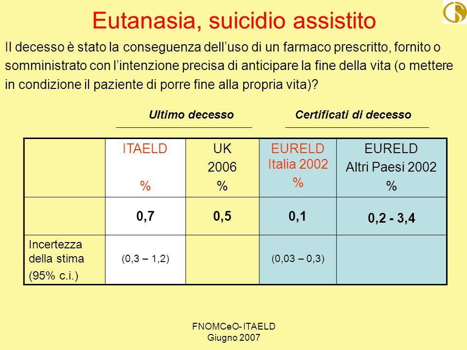 FNOMCeO- ITAELD Giugno 2007 Eutanasia, suicidio assistito Il decesso è stato la conseguenza delluso di un farmaco prescritto, fornito o somministrato