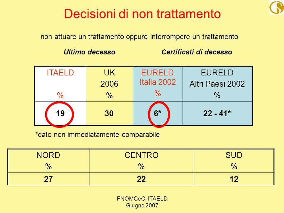 FNOMCeO- ITAELD Giugno 2007 non attuare un trattamento oppure interrompere un trattamento Decisioni di non trattamento ITAELD % UK 2006 % EURELD Itali