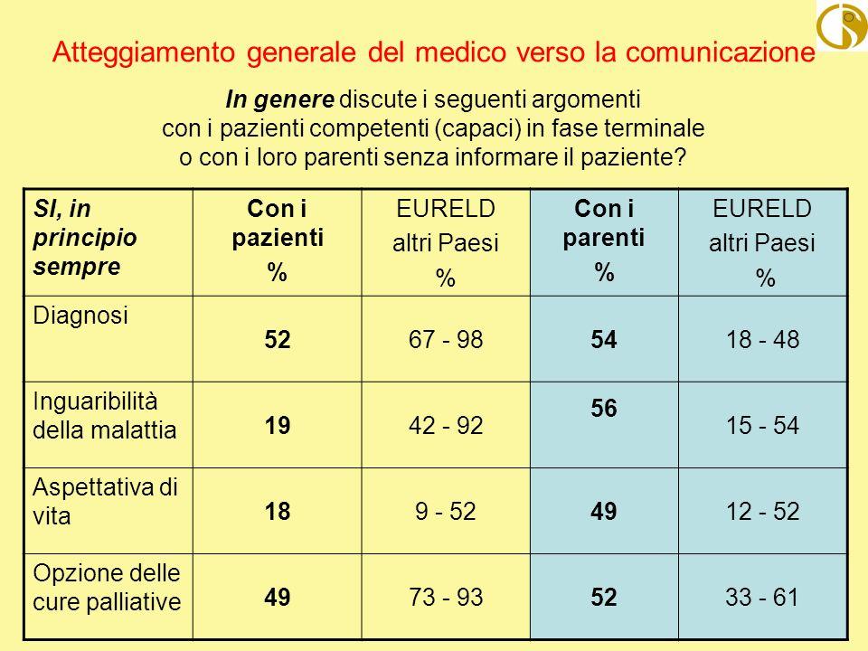 FNOMCeO- ITAELD Giugno 2007 Atteggiamento generale del medico verso la comunicazione In genere discute i seguenti argomenti con i pazienti competenti