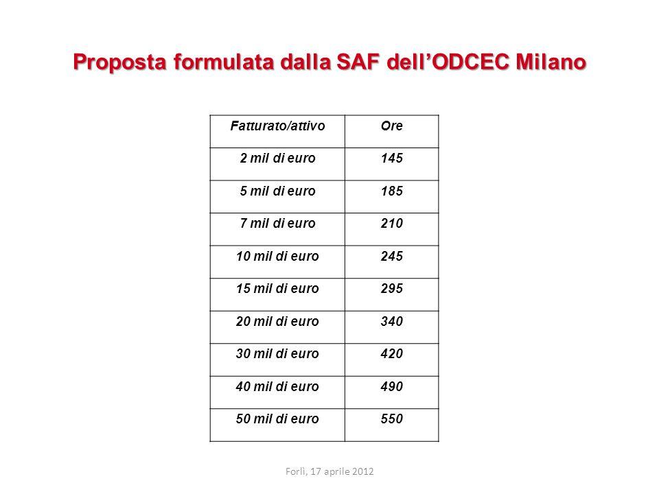 Proposta formulata dalla SAF dellODCEC Milano Fatturato/attivoOre 2 mil di euro145 5 mil di euro185 7 mil di euro210 10 mil di euro245 15 mil di euro295 20 mil di euro340 30 mil di euro420 40 mil di euro490 50 mil di euro550 Forlì, 17 aprile 2012