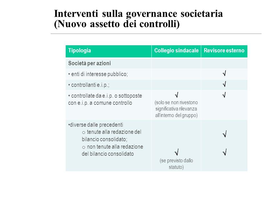 Interventi sulla governance societaria (Nuovo assetto dei controlli) TipologiaCollegio sindacaleRevisore esterno Società per azioni enti di interesse