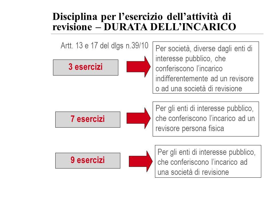 Disciplina per lesercizio dellattività di revisione – DURATA DELLINCARICO Artt. 13 e 17 del dlgs n.39/10 3 esercizi Per società, diverse dagli enti di