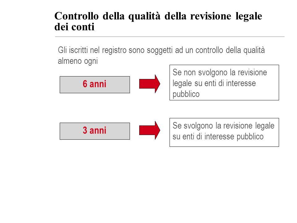 Gli iscritti nel registro sono soggetti ad un controllo della qualità almeno ogni Controllo della qualità della revisione legale dei conti 6 anni Se n