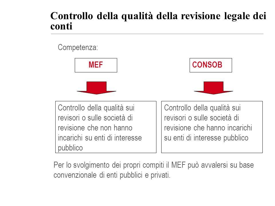 Controllo della qualità della revisione legale dei conti Controllo della qualità sui revisori o sulle società di revisione che non hanno incarichi su