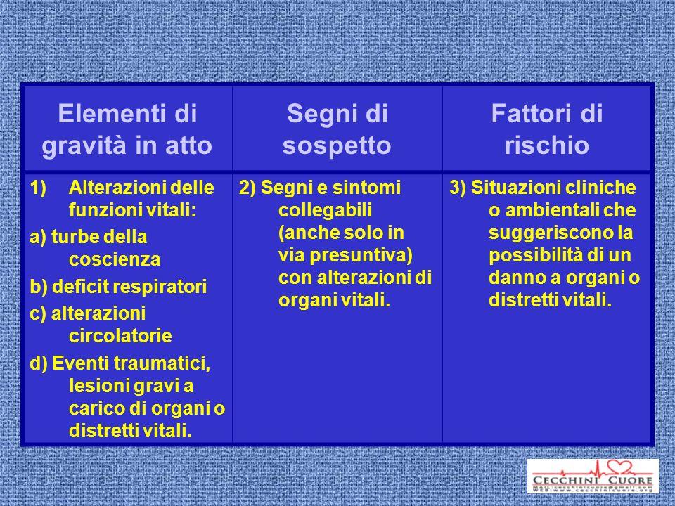 Elementi di gravità in atto Segni di sospetto Fattori di rischio 1)Alterazioni delle funzioni vitali: a) turbe della coscienza b) deficit respiratori