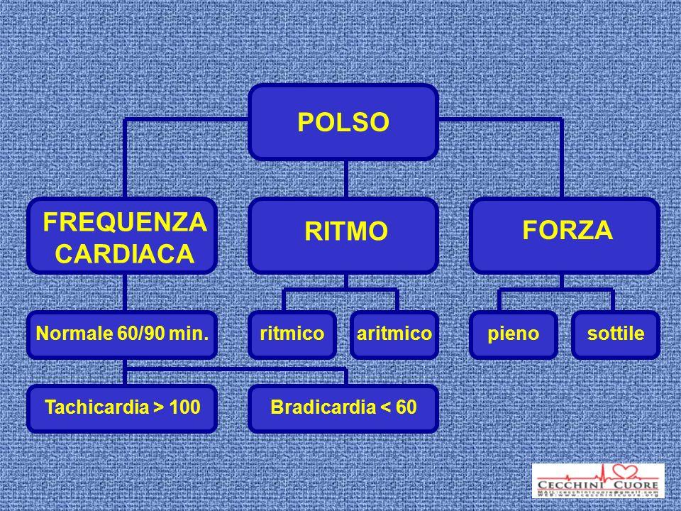 POLSO FREQUENZA CARDIACA Normale 60/90 min. Tachicardia > 100 Bradicardia < 60 FORZA pienosottile RITMO aritmicoritmico