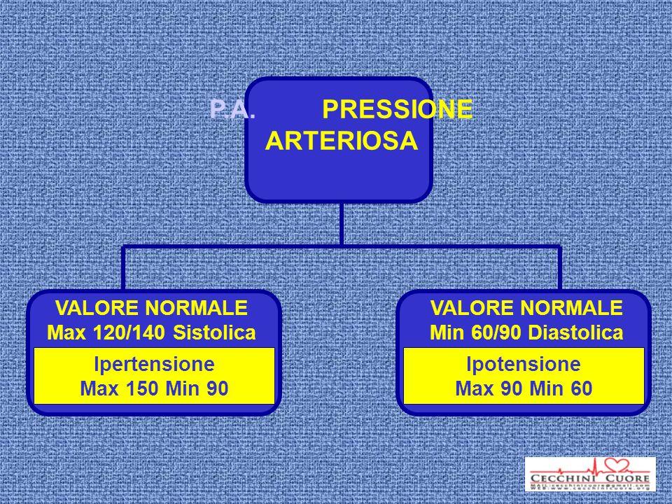 P.A. PRESSIONE ARTERIOSA VALORE NORMALE Max 120/140 Sistolica VALORE NORMALE Min 60/90 Diastolica Ipertensione Max 150 Min 90 Ipotensione Max 90 Min 6