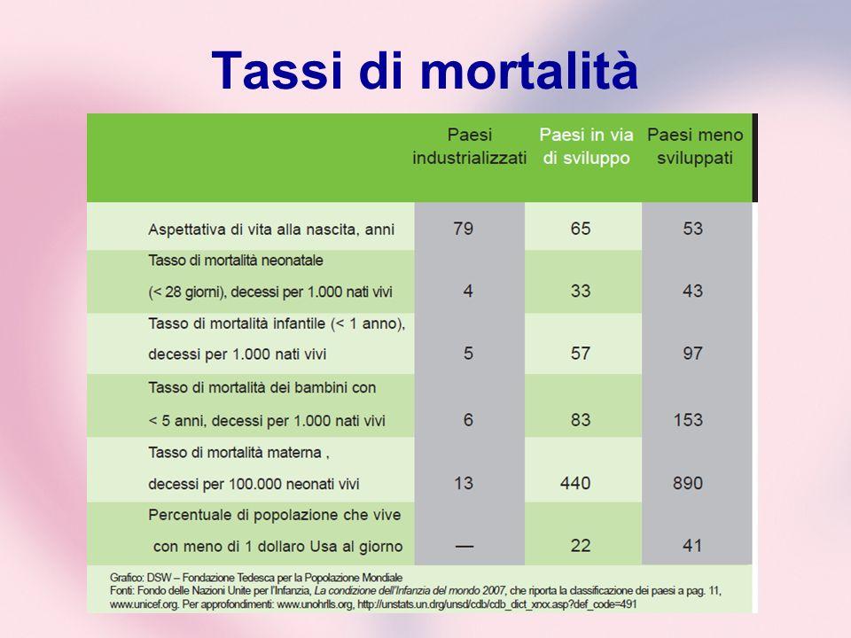 Tassi di mortalità